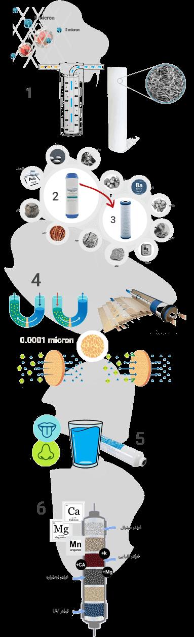 فیلترهای موجود در دستگاه اسمز معکوس شش مرحله ای و بالاتر