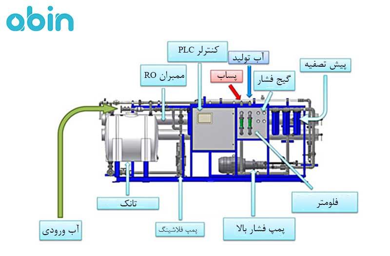 بخش های مختلف دستگاه تصفیه آب دریا 450 متر مکعب