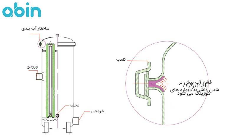 بخش های مختلف هوزینگ استیل AMI