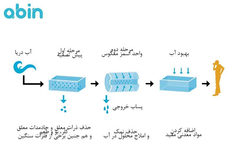 فرایند اسمز معکوس و تصفیه آب دریا