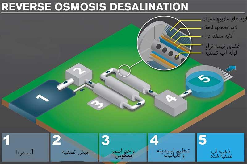فرایند تصفیه آب دریا با استفاده از روش اسمز معکوس