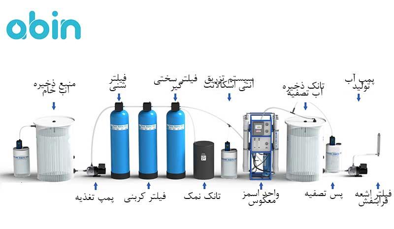 فرایند تصفیه آب دریا به روش اسمز معکوس