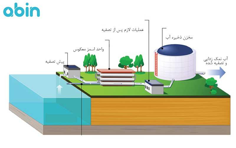 فرایند تصفیه آب دریا به روش RO