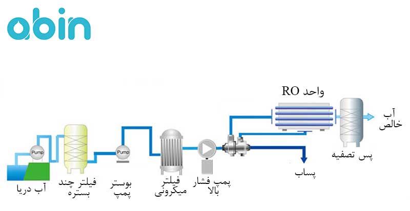 فرایند شیرین سازی آب دریا به روش اسمز معکوس