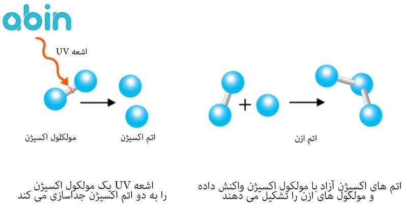 چرخه تبدیل اکسیژن به ازن
