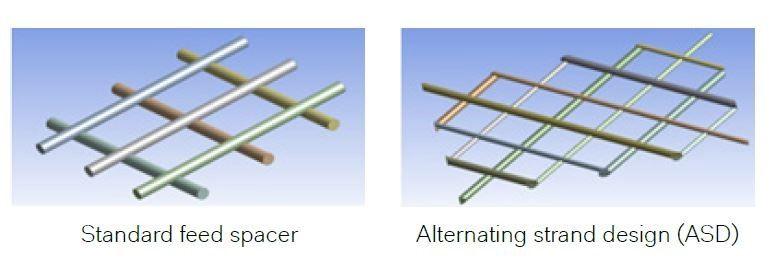 Spacer های تغذیه با ایجاد فضایی خالی بین سطوح ممبران باعث ایجاد جریانی بهتر و پر تلاطمتر در بین لایه های ممبران میشوند.