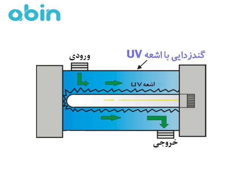 فیلتر اشعه فرابنفش یووی UV